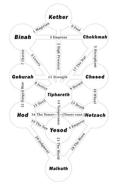 © Alan SyncBookPress Kabbalah – Tree of Life © Alan SyncBookPress